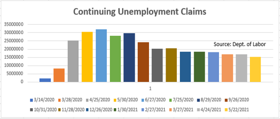 CCs (those receiving unemployment checks for more than one week) are where we are troubled
